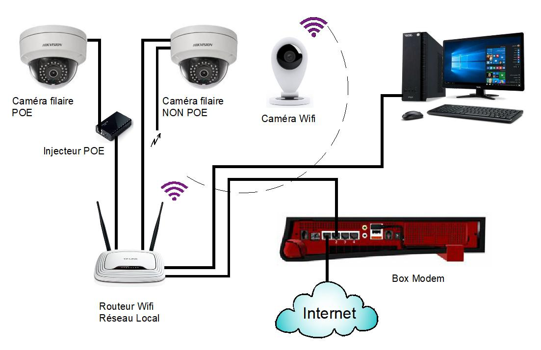Installation Routeur Wifi
