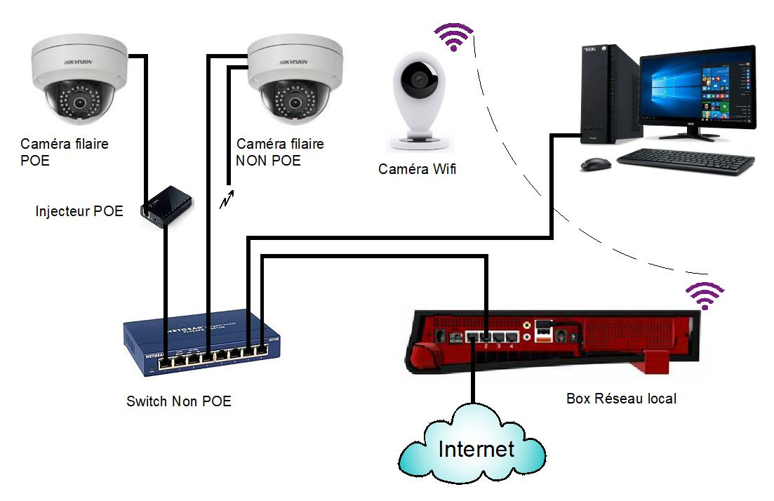 Installation Switch non POE
